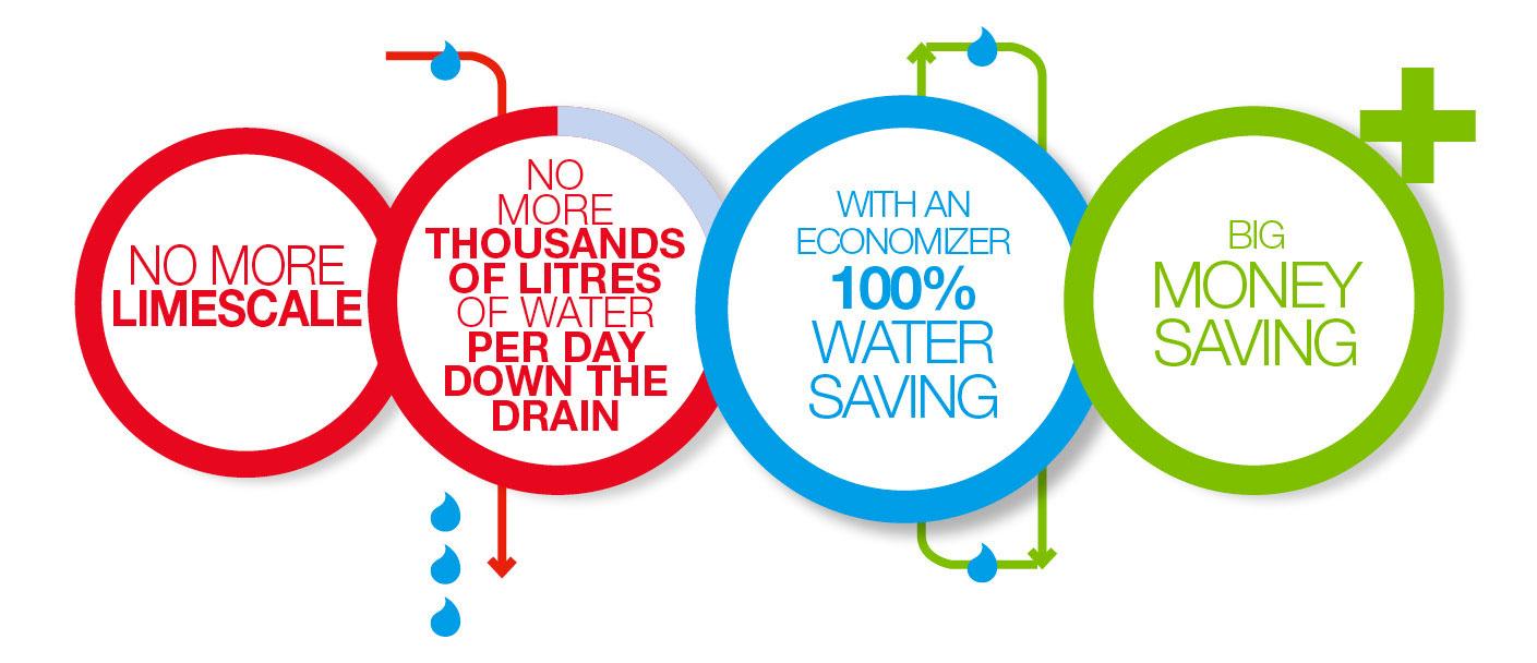 BRX _ Economizers water saving no more limescale big money saving