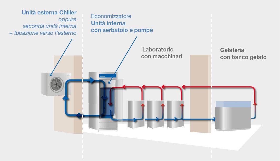 BRX _ Schema di funzionamento economizzatori acqua responsive
