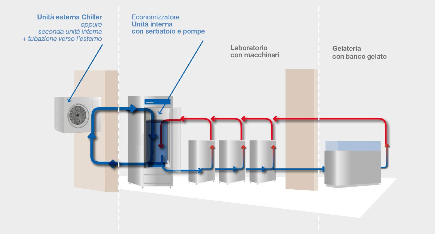 BRX _ Schema di funzionamento economizzatori acqua